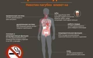 Влияние курения на пищеварение