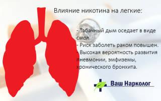 Влияние сигарет на легкие