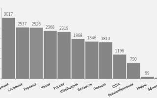 Статистика курения в россии по годам таблица