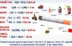 Вред наносимый организму курением